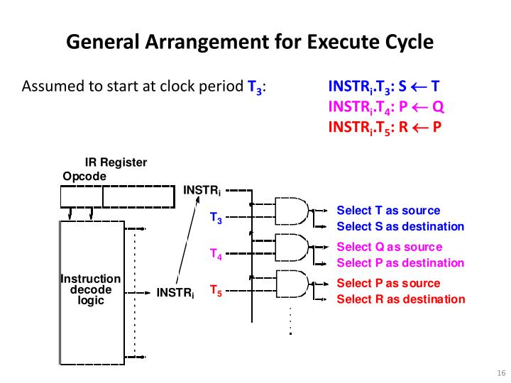 General Arrangement for Execute Cycle