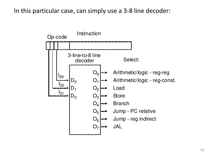 In this particular case, can simply use a 3-8 line decoder: