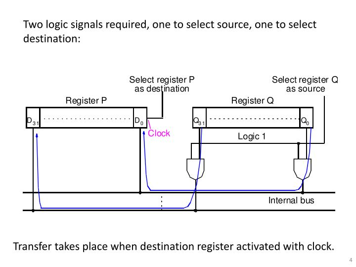Two logic signals required, one to select source, one to select destination:
