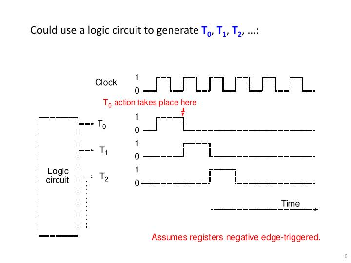 Could use a logic circuit to generate
