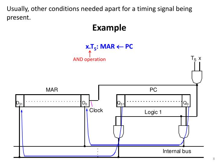 Usually, other conditions needed apart for a timing signal being present.