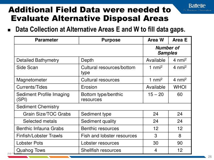 Additional Field Data were needed to Evaluate Alternative Disposal Areas