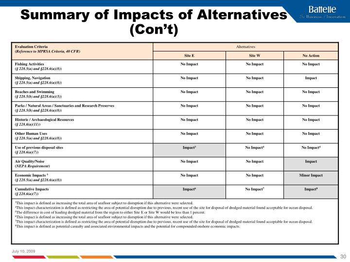 Summary of Impacts of Alternatives (Con't)