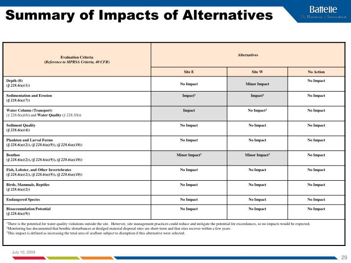 Summary of Impacts of Alternatives