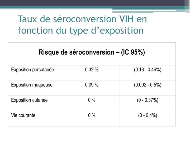 Risque de séroconversion – (IC 95%)