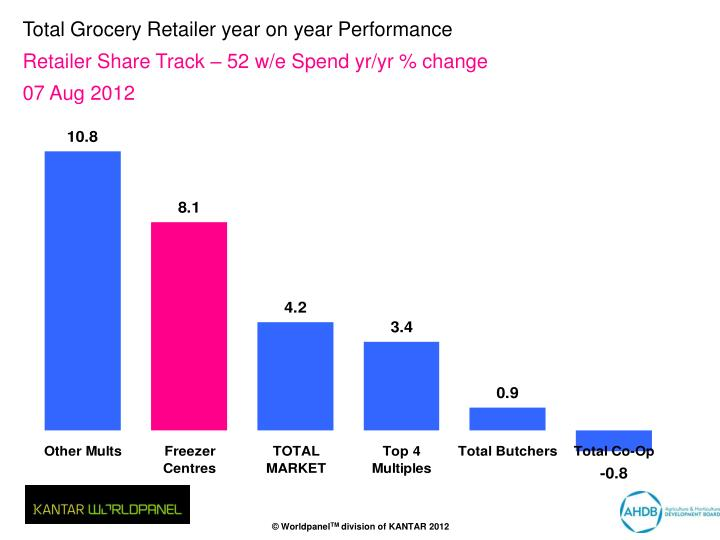 Total Grocery Retailer year on year Performance