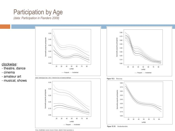 Participation by Age