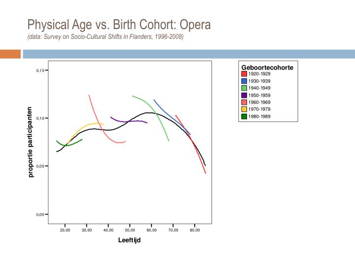 Physical Age vs. Birth Cohort: Opera