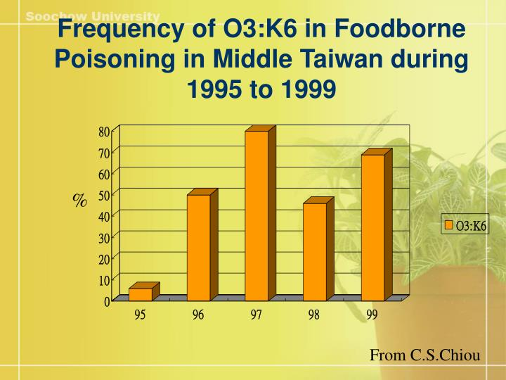 Frequency of O3:K6 in Foodborne Poisoning in Middle Taiwan during 1995 to 1999