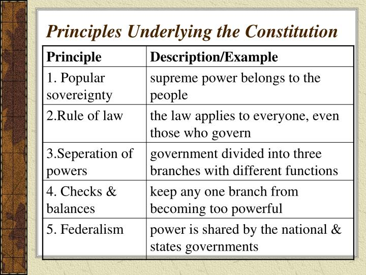 Principles Underlying the Constitution