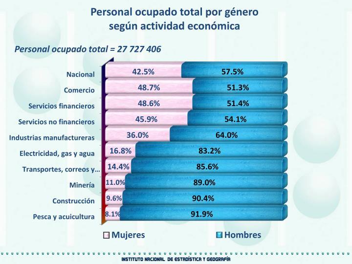 Personal ocupado total por género