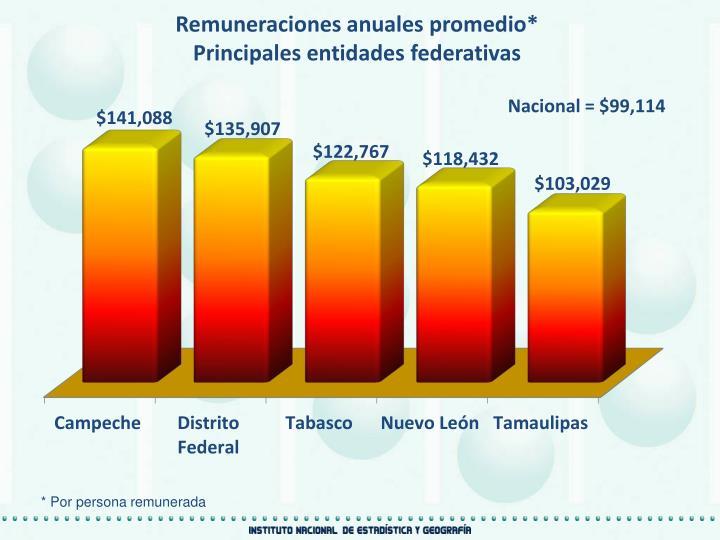Remuneraciones anuales promedio*