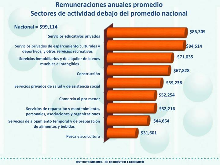 Remuneraciones anuales promedio