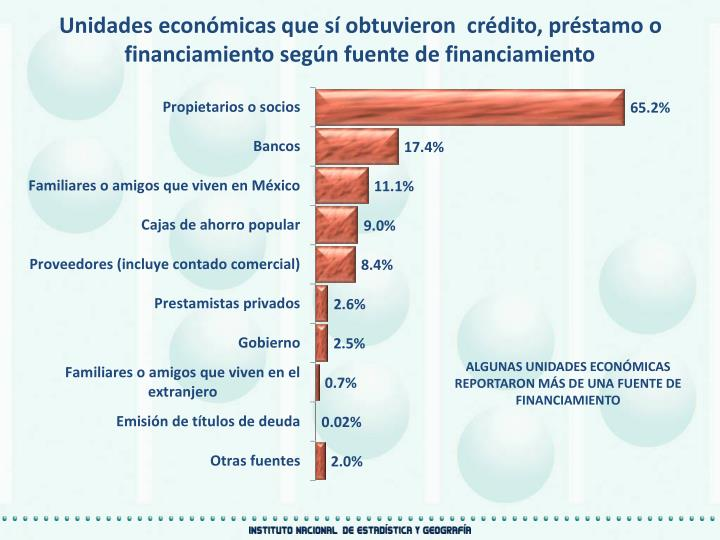 Unidades económicas que sí obtuvieron  crédito, préstamo o financiamiento según fuente de financiamiento