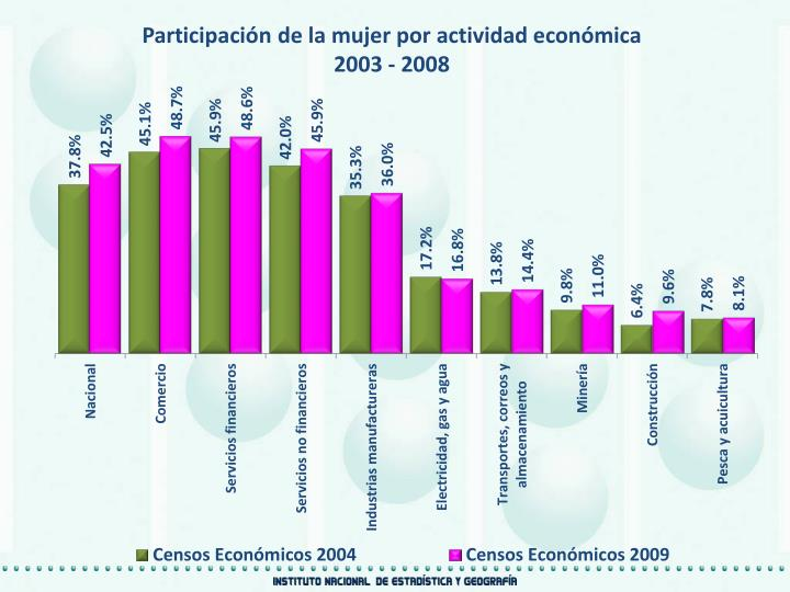 Participación de la mujer por actividad económica