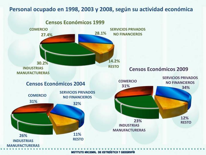 Personal ocupado en 1998, 2003 y 2008, según su actividad económica