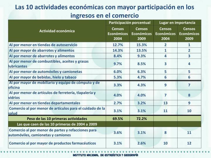Las 10 actividades económicas con mayor participación en los ingresos en el comercio