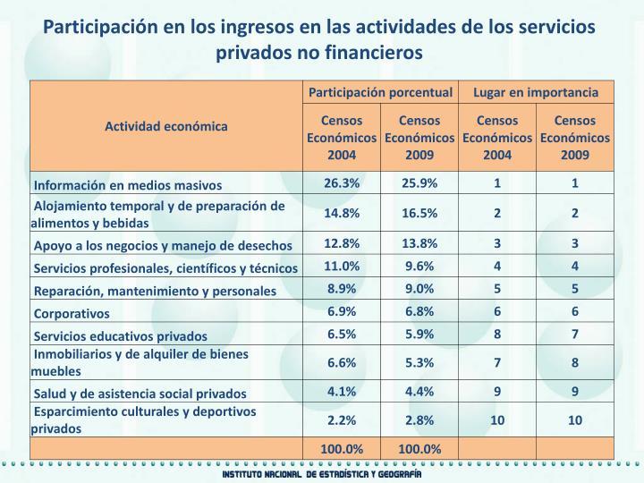 Participación en los ingresos en las actividades de los servicios privados no financieros