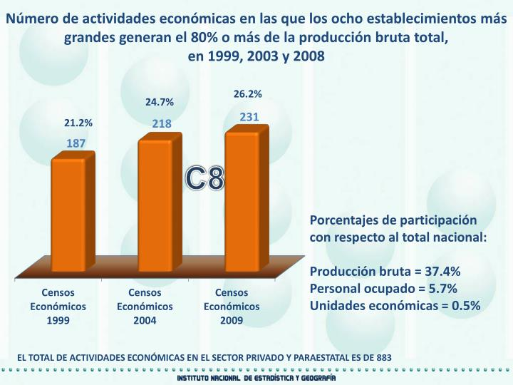 Número de actividades económicas en las que los ocho establecimientos más grandes generan el 80% o más de la producción bruta total,