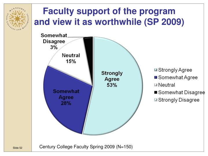 Faculty support of the program