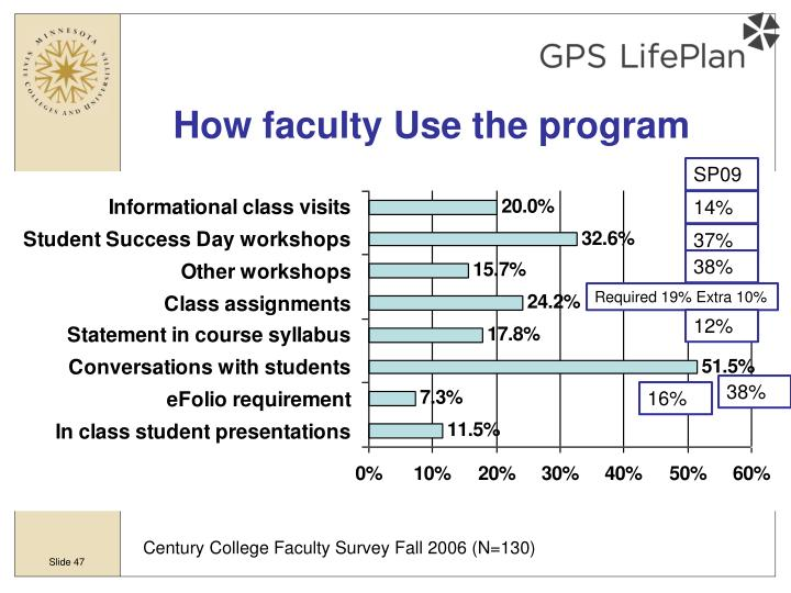 How faculty Use the program