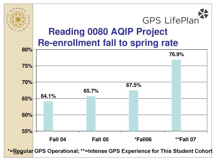 Reading 0080 AQIP Project