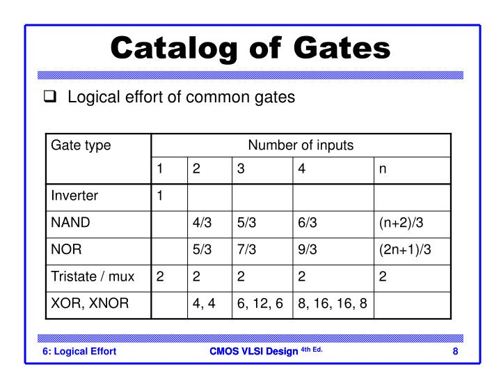 Catalog of Gates