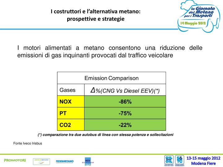 I costruttori e l'alternativa metano:
