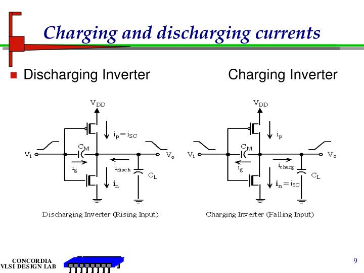 Charging and discharging currents