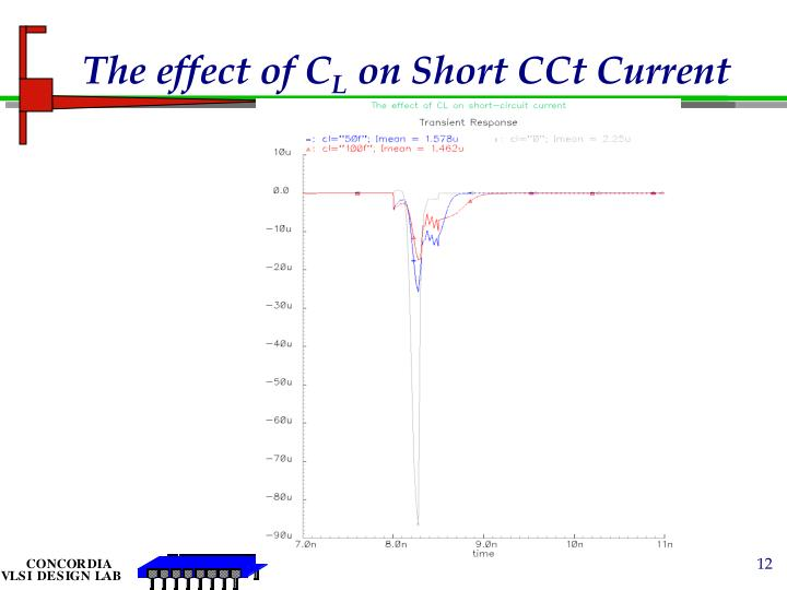 The effect of C