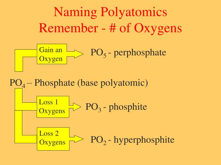 Naming Polyatomics