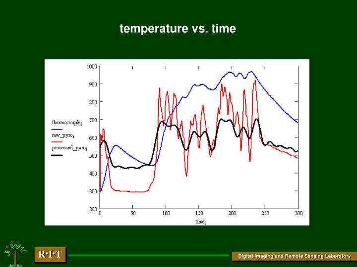 temperature vs. time