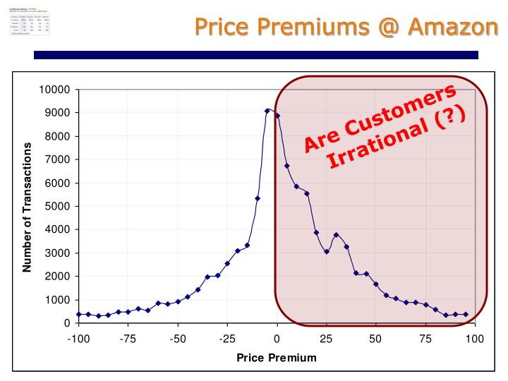 Price Premiums @ Amazon