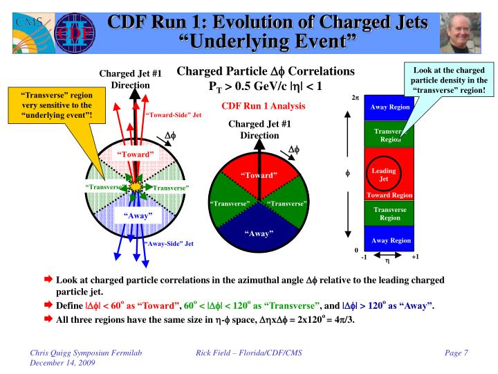 CDF Run 1: Evolution of Charged Jets