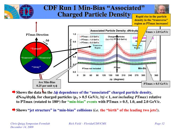 "CDF Run 1 Min-Bias ""Associated"""