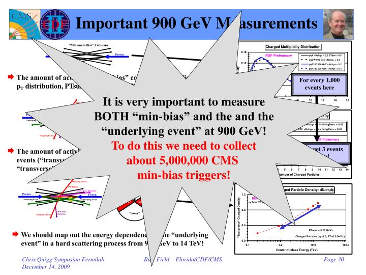 Important 900 GeV Measurements
