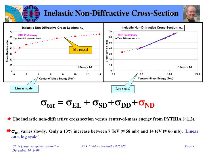 Inelastic Non-Diffractive Cross-Section