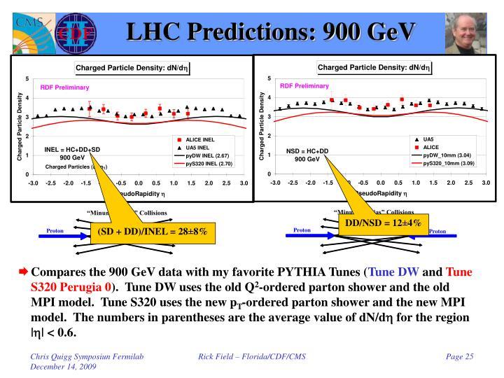 LHC Predictions: 900 GeV