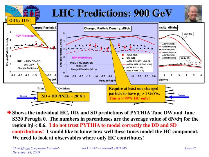 LHC Predictions: 900 GeV