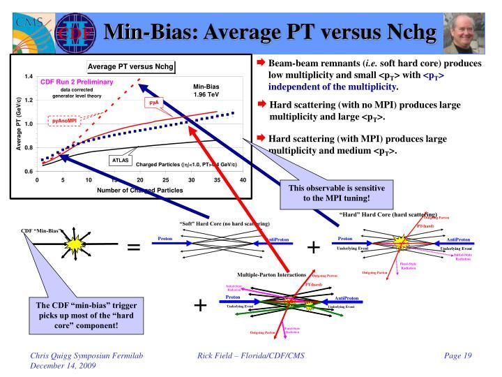Min-Bias: Average PT versus Nchg