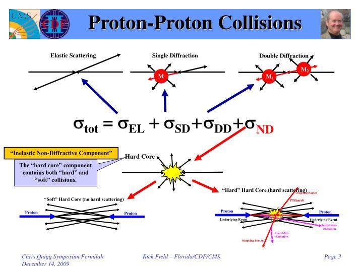 Proton-Proton Collisions