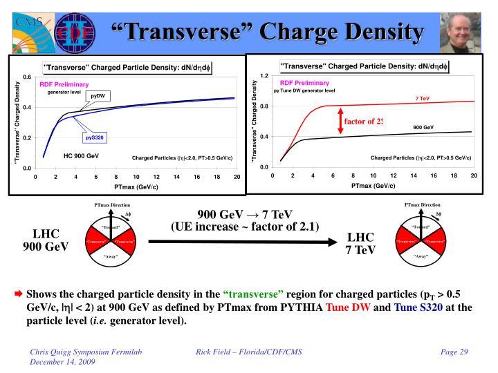 """Transverse"" Charge Density"
