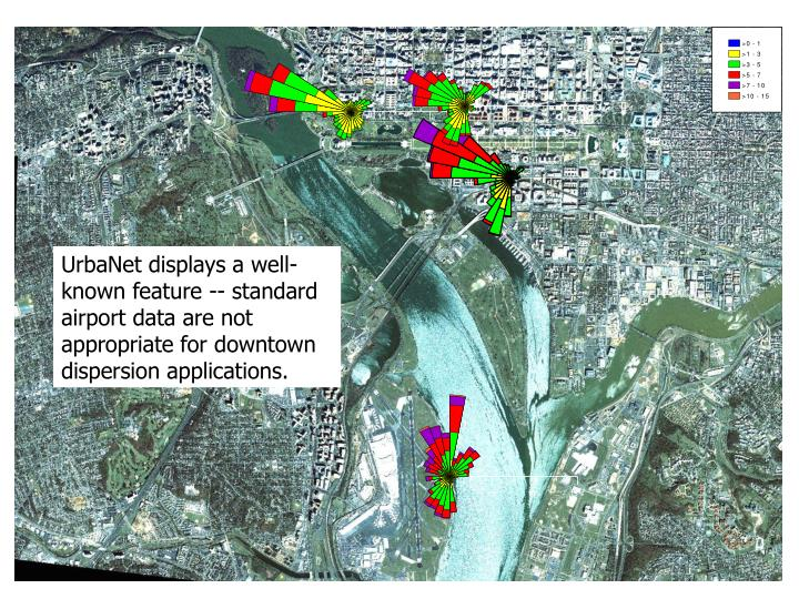 UrbaNet displays a well-known feature -- standard airport data are not appropriate for downtown dispersion applications.