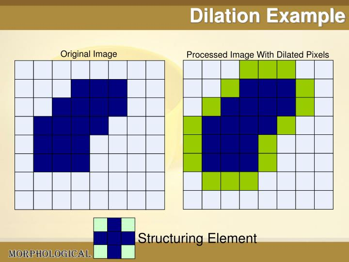 Dilation Example