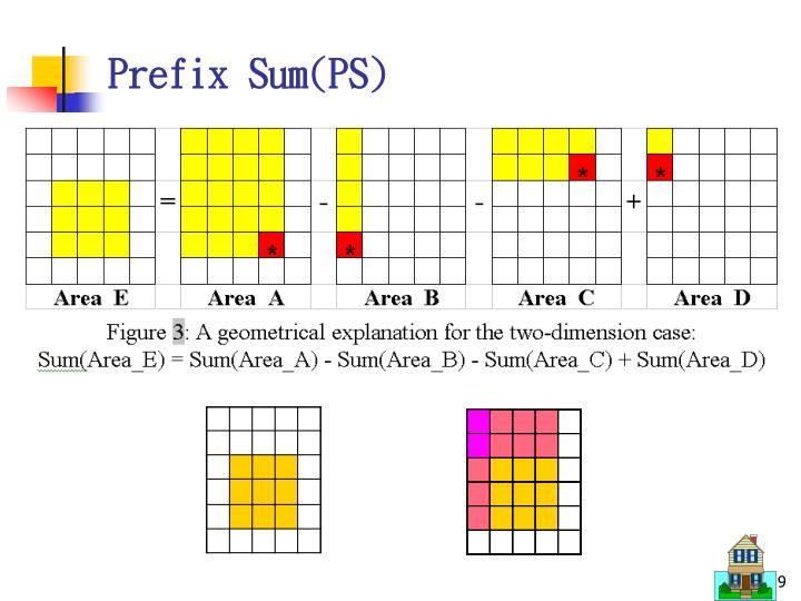 Prefix Sum(PS)