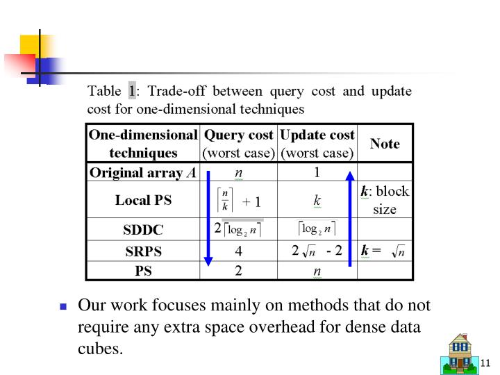 Our work focuses mainly on methods that do not require any extra space overhead for dense data cubes.