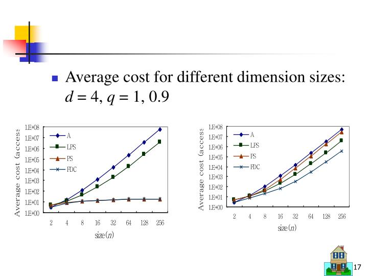Average cost for different dimension sizes: