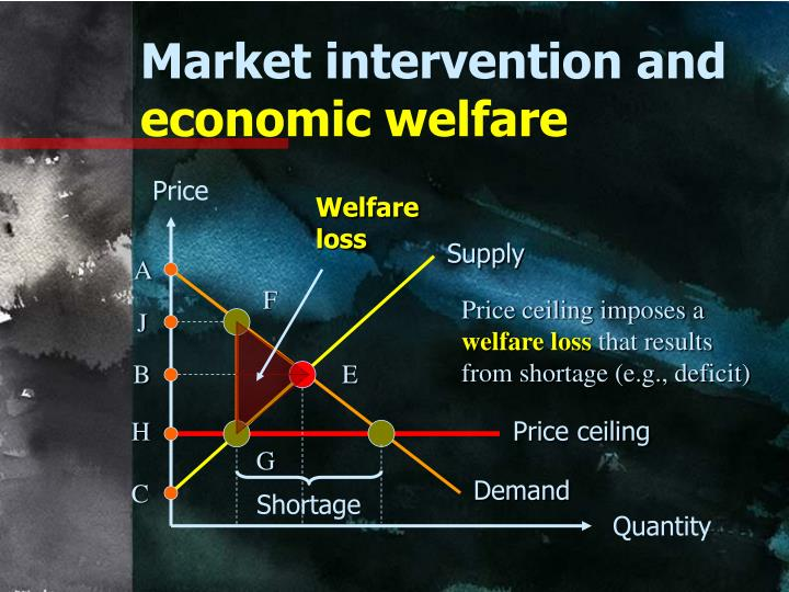 Market intervention and