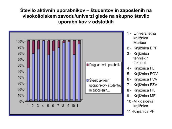 Število aktivnih uporabnikov – študentov in zaposlenih na visokošolskem zavodu/univerzi glede na skupno število uporabnikov v odstotkih