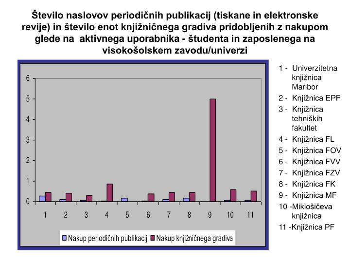 Število naslovov periodičnih publikacij (tiskane in elektronske revije) in število enot knjižničnega gradiva pridobljenih z nakupom glede na  aktivnega uporabnika - študenta in zaposlenega na visokošolskem zavodu/univerzi